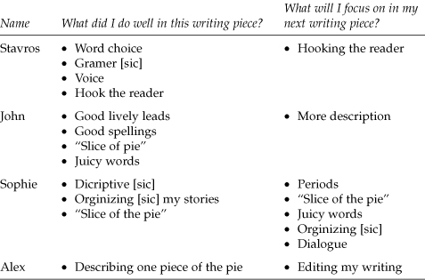 writing an action research paper