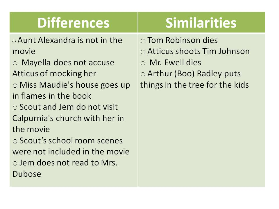 black people and aunt alexandra essay 1 to kill a mockingbird essay introduction to kill a mockingbird - 883 words to kill a mockingbird jem, scout, and dill live in maycomb, alabama around the 1930's, having to struggle through slavery and the poor family's trying to scrape.