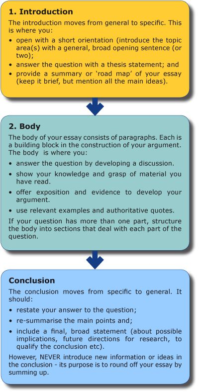 General Paper Essay Article Writing Help Politics And The English Language Essay also English Essay Writer Article Writing Help  College Homework Help And Online Tutoring How To Write A Good Thesis Statement For An Essay
