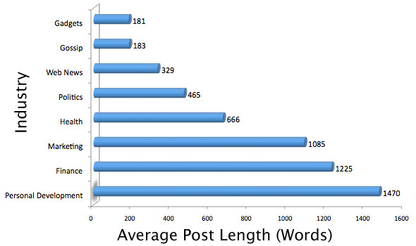 Average Dissertation Length