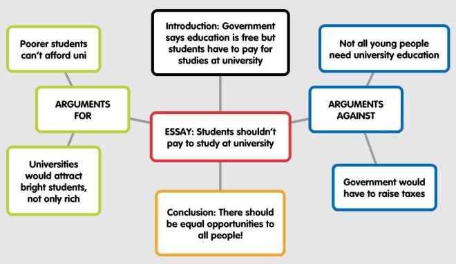 essay map college homework help and online tutoring  essay map