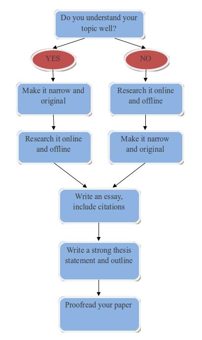 Get paper written