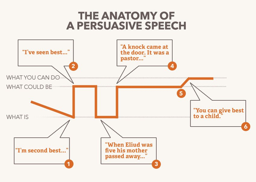 Persuasive speech hip hop lyrics