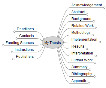 Master thesis writers