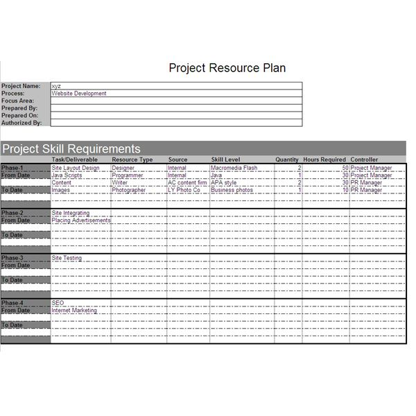 planning human resource requirements