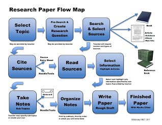 Process essay thesis
