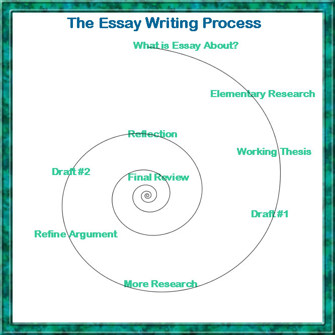 Structure Of An Argumentive Essay