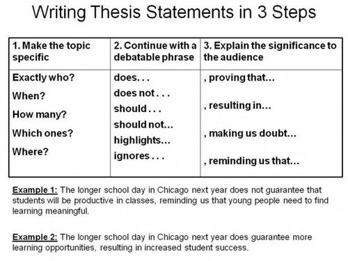 Thesis statements helper