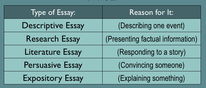 Major types of essay