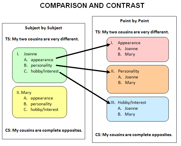 Academic compare and contrast essay topics
