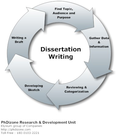 Phd Dissertation Help How To Write